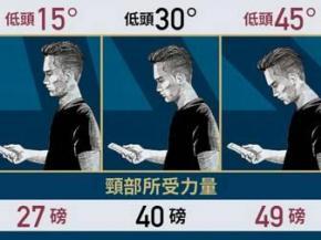警告低头族:长期用手机伤肩颈可致瘫痪!